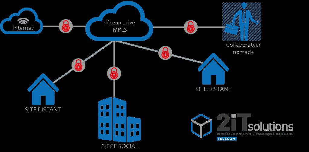 graphique-réseau-2iTsolutions
